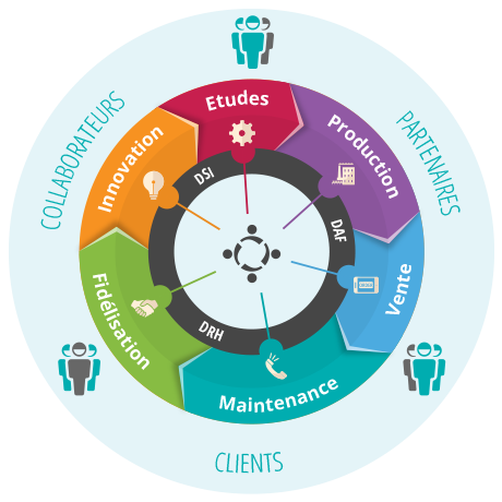 plateforme collaborative MOOVAPPS